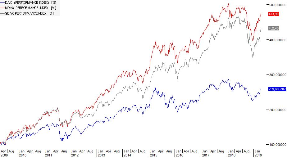 Sparplan-Aktien-Nebenwerte-Vermögen-Vermögensaufbau